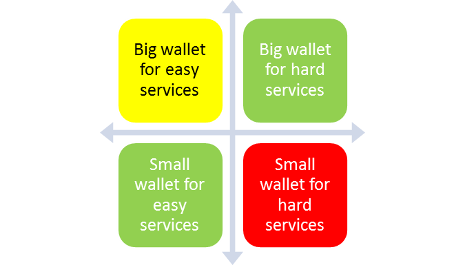Four quadrants of a small service business