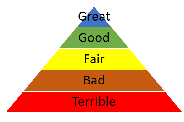 A pyramid for grading your small business