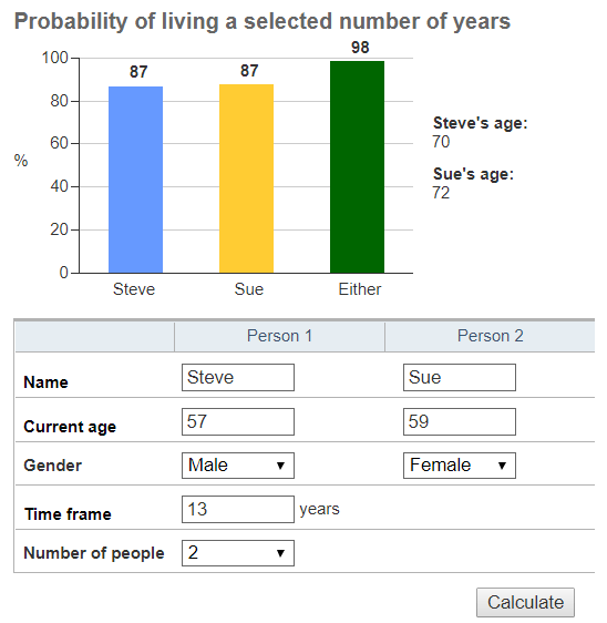 Picture of Steve and Sues Joint Life Expectancy calculations