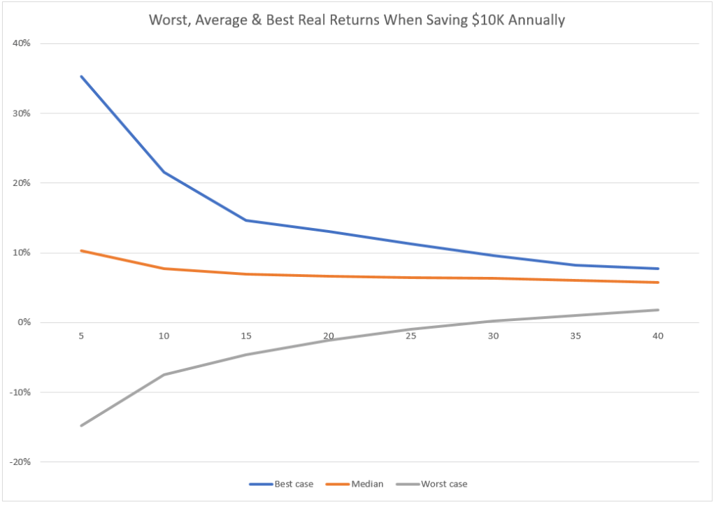 Picture of long run stock market return chart with percentages