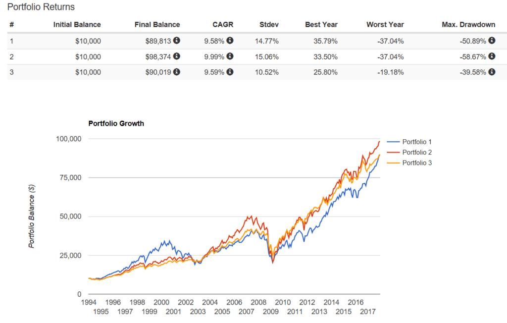 100% stocks line chart