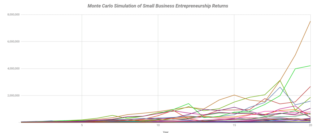 Picture of small business Monte Carlo simulation line chart