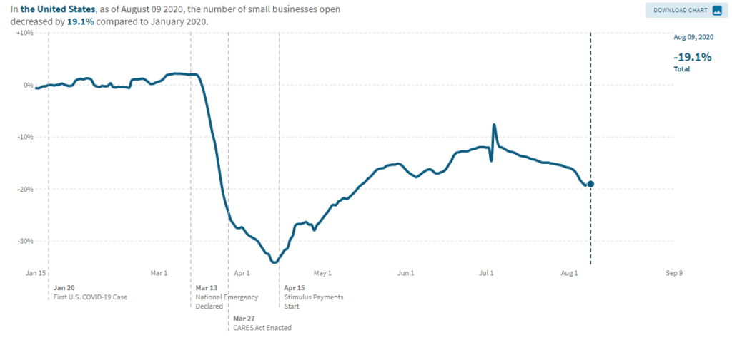 Line chart of Covid-19 small business closures