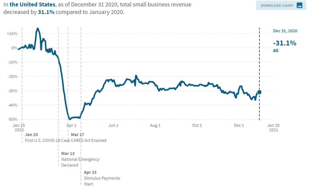 Covid-19 pandemic shrinking small business revenues